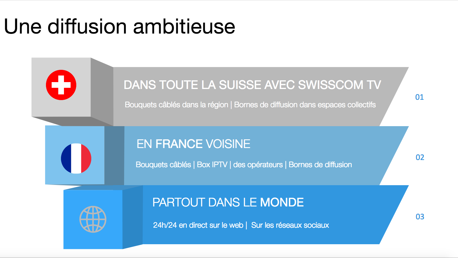 Une diffusion ambitieuse