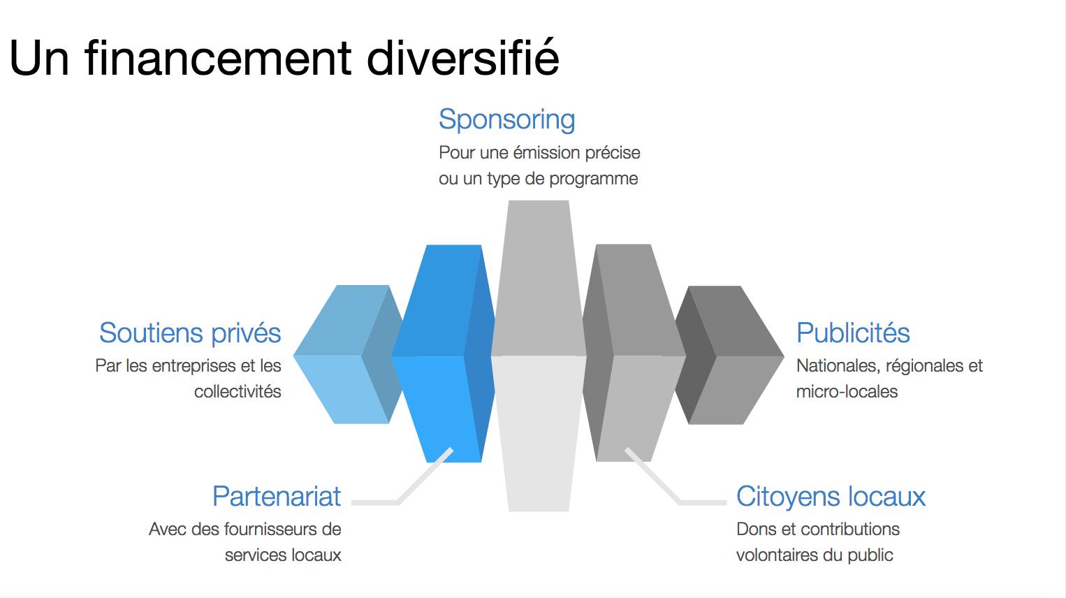 Un financement diversifié